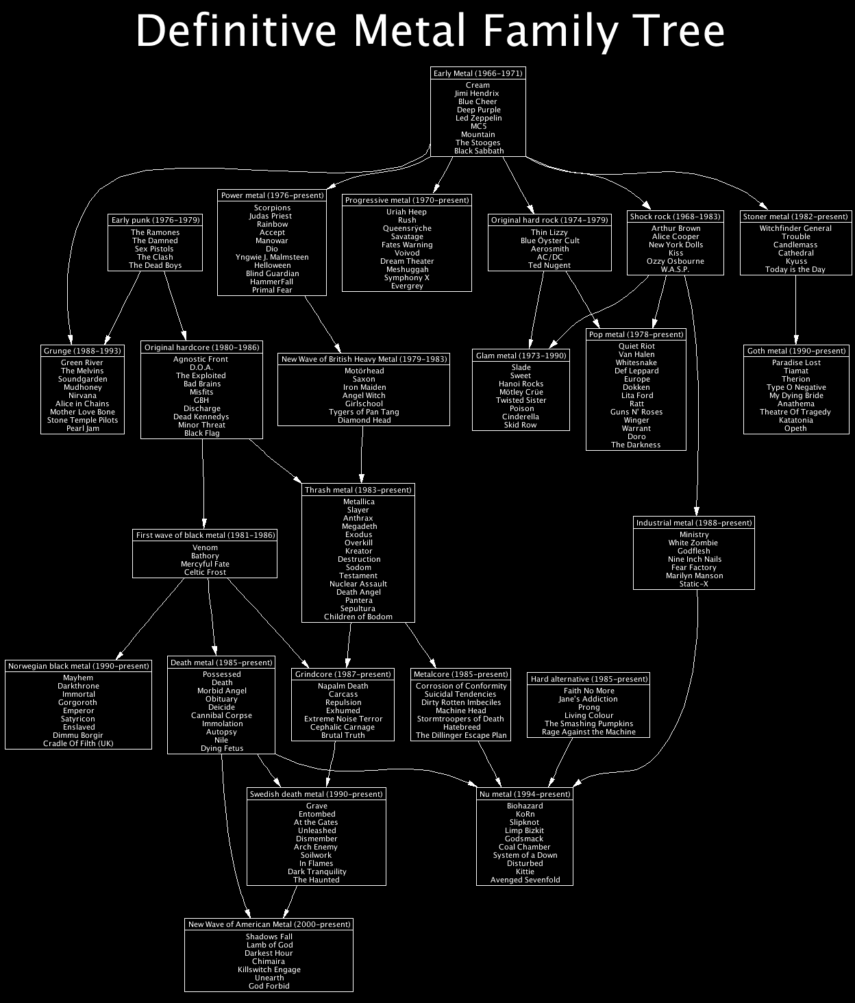 http://hewgill.com/~greg/definitive-metal-family-tree.png